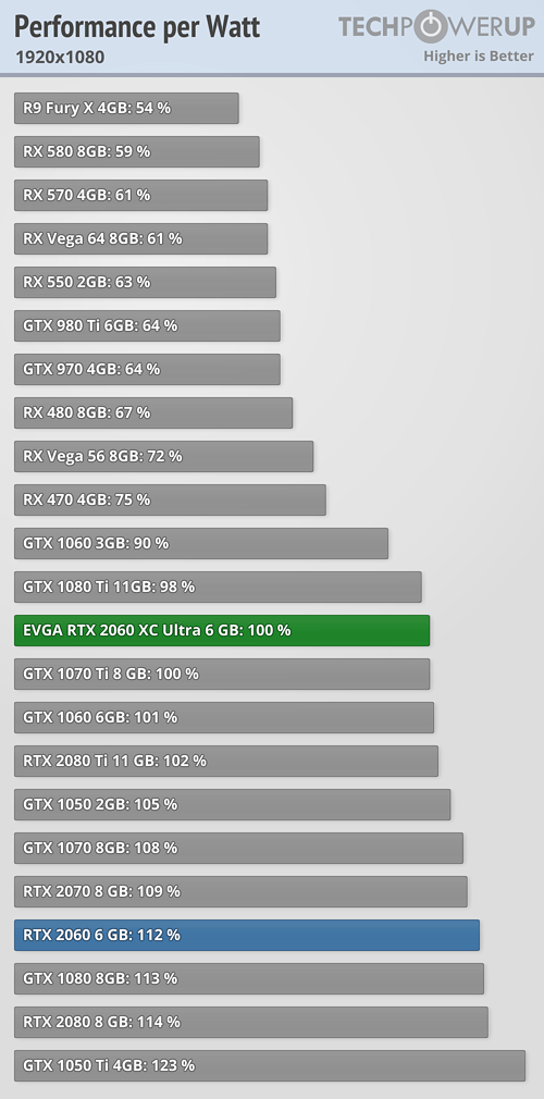 EVGA GeForce RTX 2060 XC Ultra 6 GB Review | TechPowerUp