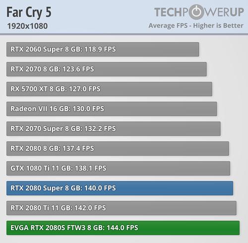 EVGA GeForce RTX 2080 Super FTW 3 Ultra Review   TechPowerUp