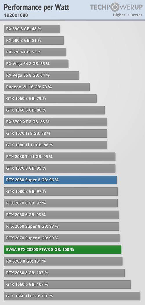 EVGA GeForce RTX 2080 Super FTW 3 Ultra Review | TechPowerUp