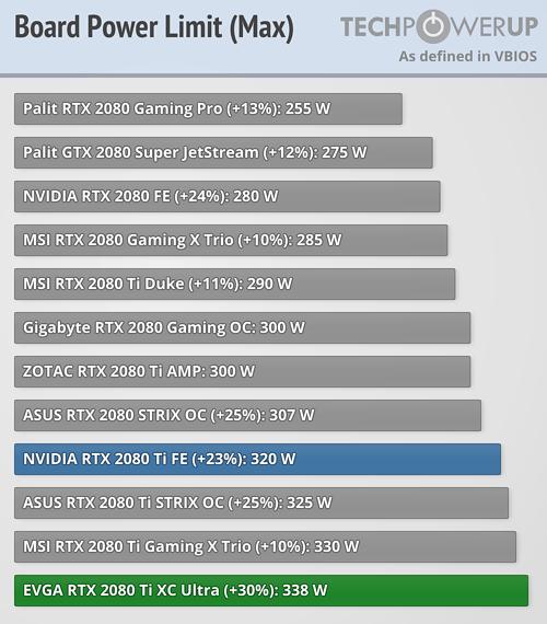 EVGA GeForce RTX 2080 Ti XC Ultra 11 GB Review   TechPowerUp