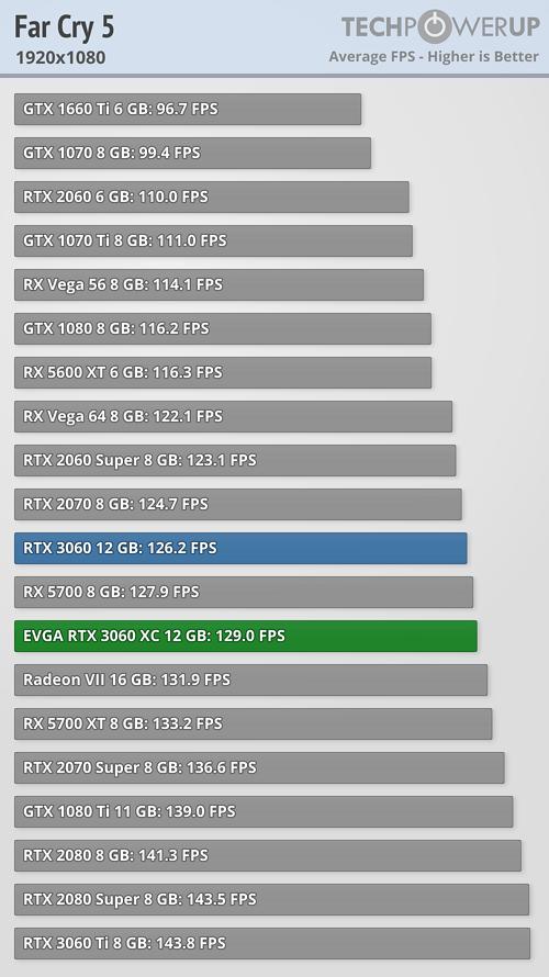 Far Cry 5 FPS 1920x1080