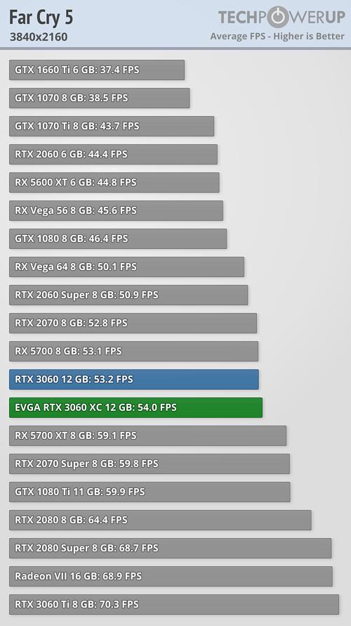 Far Cry 5 FPS 3840x2160