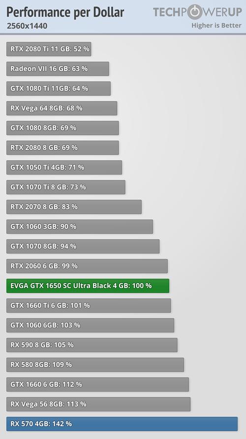 Performance per Dollar FPS 2560x1440