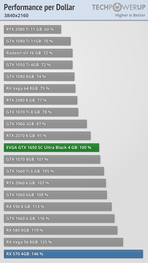 Performance per Dollar FPS 3840x2160