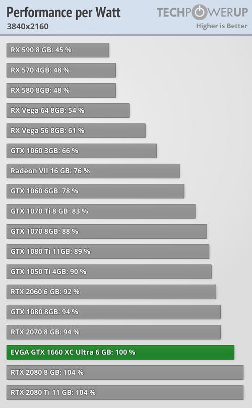 Performance per Watt FPS 3840x2160