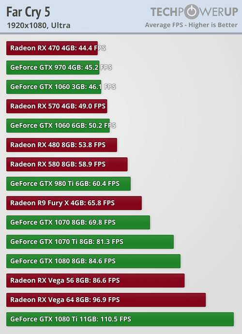 Far Cry 5 Benchmark Performance Analysis | TechPowerUp