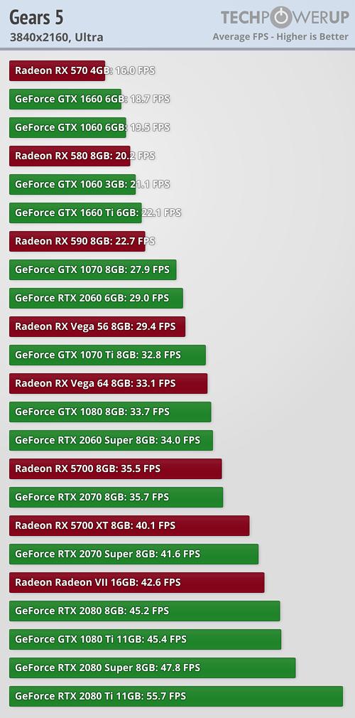 Gears 5 en las diferentes tarjetas gráficas del mercado