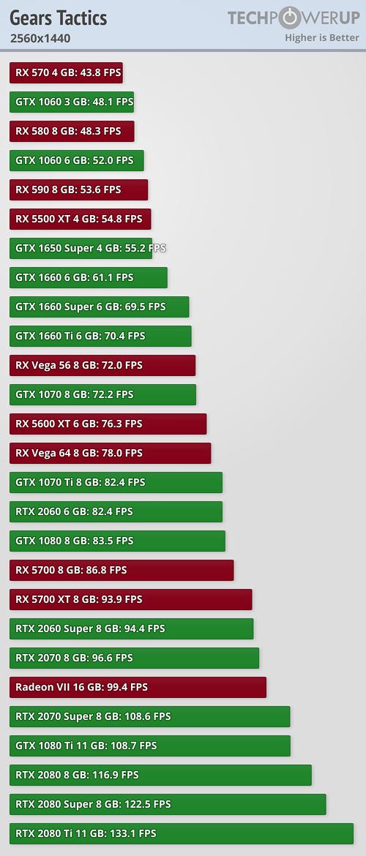 Así rinde Gears Tactics en las principales tarjetas gráficas del mercado 3