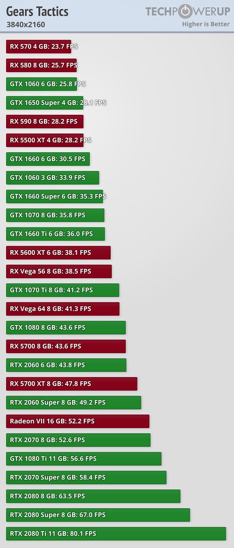 Así rinde Gears Tactics en las principales tarjetas gráficas del mercado 4