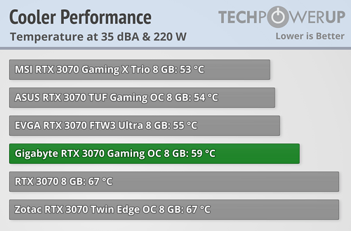https://tpucdn.com/review/gigabyte-geforce-rtx-3070-gaming-oc/images/cooler-performance-comparison.png