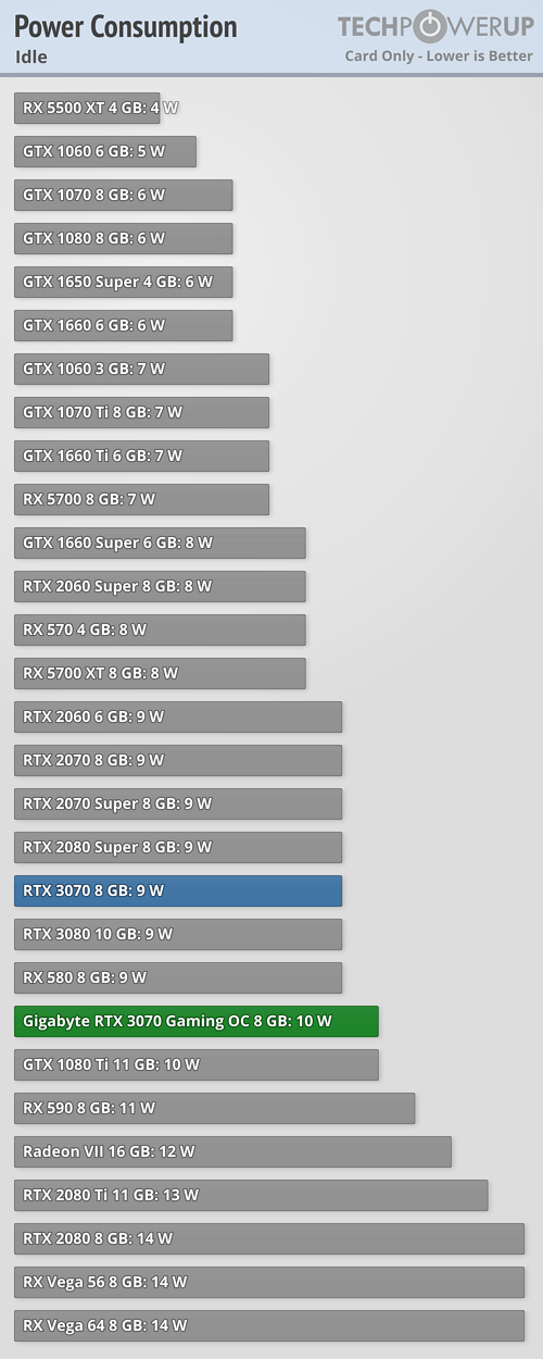 Graphics Card only Power Draw Idle