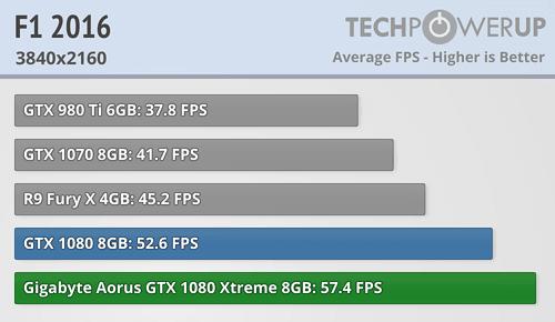Gigabyte GTX 1080 Aorus Xtreme Edition 8 GB Review | TechPowerUp