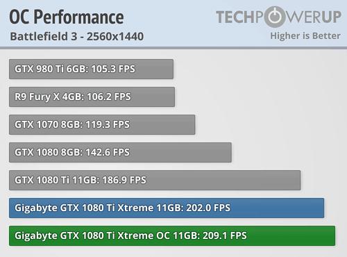 Gigabyte Aorus GTX 1080 Ti Xtreme Gaming 11 GB Review | TechPowerUp