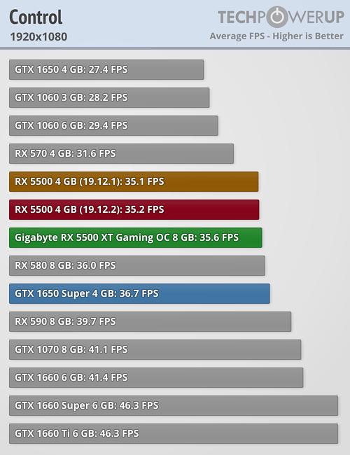 La Radeon RX 5500XT puesta a prueba en juegos actuales ¿Merece la pena este modelo? 3