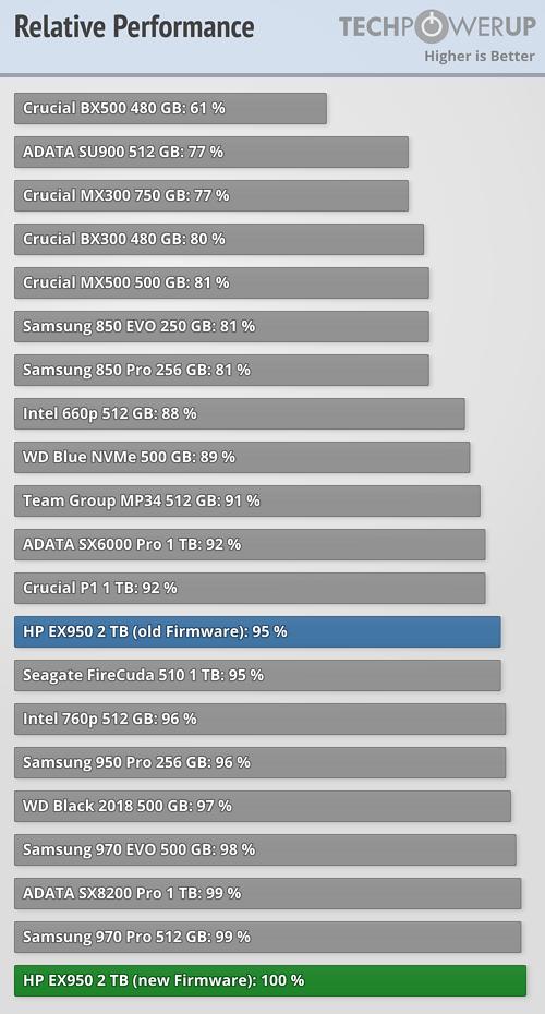 Relative SSD Performance
