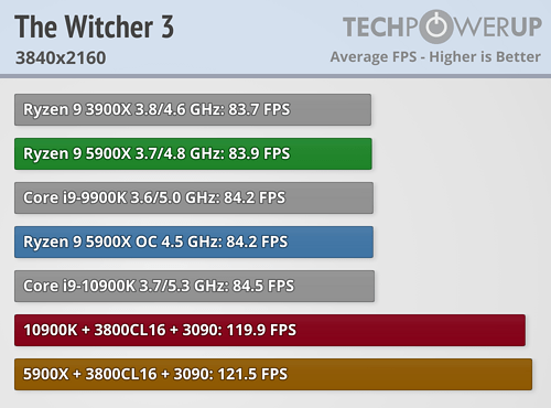 https://tpucdn.com/review/intel-10900k-vs-amd-5900x-gaming-performance/images/witcher-3-3840-2160.png