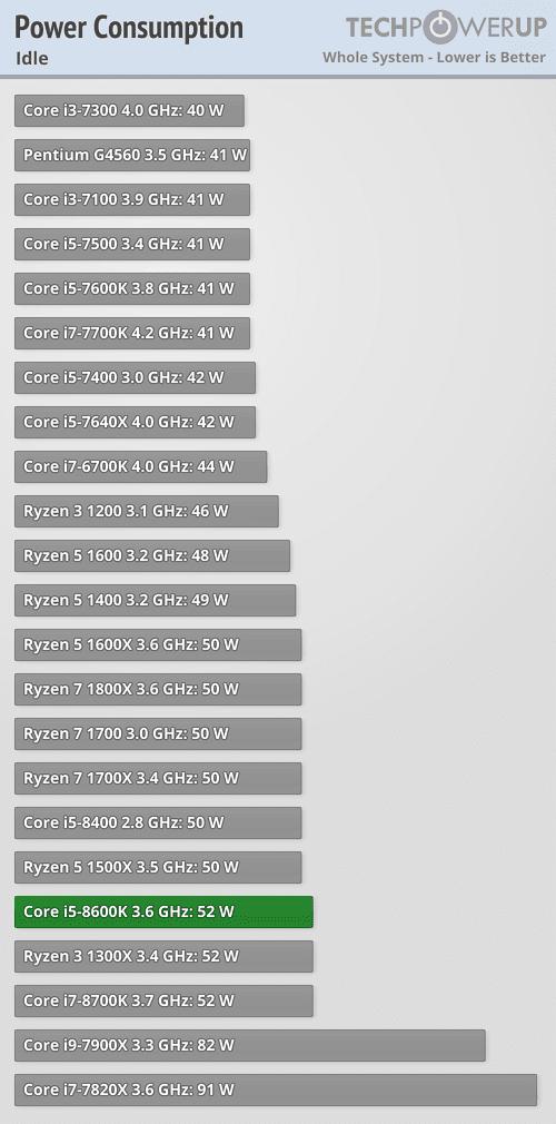 Intel Core i5-8600K 3 6 GHz Review | TechPowerUp
