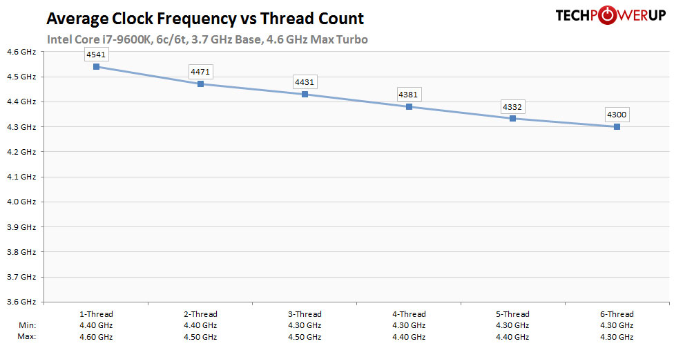 Intel Core i5-9600K Review   TechPowerUp