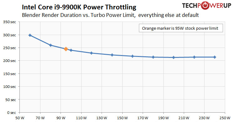 Intel Core i9-9900K Review | TechPowerUp