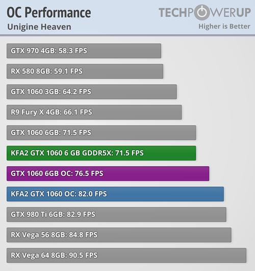 KFA2 GeForce GTX 1060 6 GB GDDR5X Review | TechPowerUp