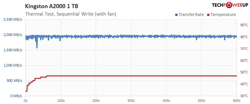 Temperature Test Write with Fan