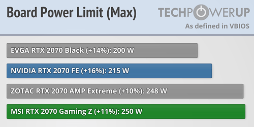 MSI GeForce RTX 2070 Gaming Z 8 GB Review   TechPowerUp