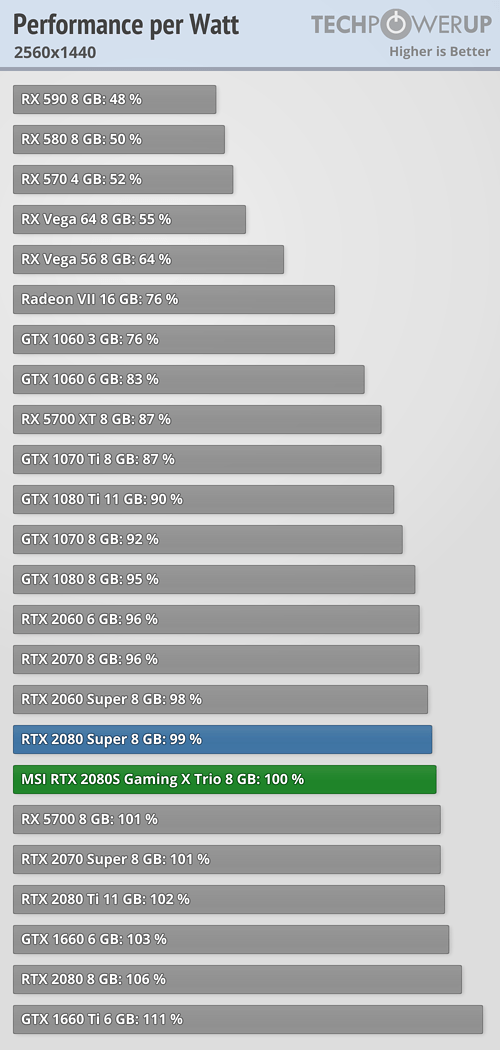 Best Hash Per Watt Gpu Nvidia rtx 2070 can reach 36.63 mh/s hashrate and 164 w power consumption for mining eth (ethash) earning around 6.79 usd per day. best hash per watt gpu