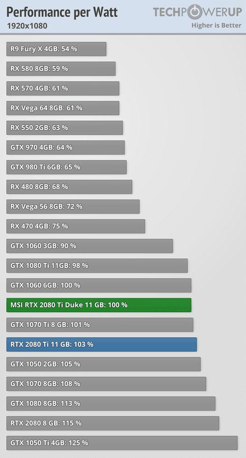 MSI GeForce RTX 2080 Ti Duke 11 GB Review   TechPowerUp