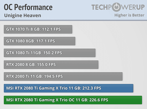 MSI GeForce RTX 2080 Ti Gaming X Trio 11 GB Review | TechPowerUp
