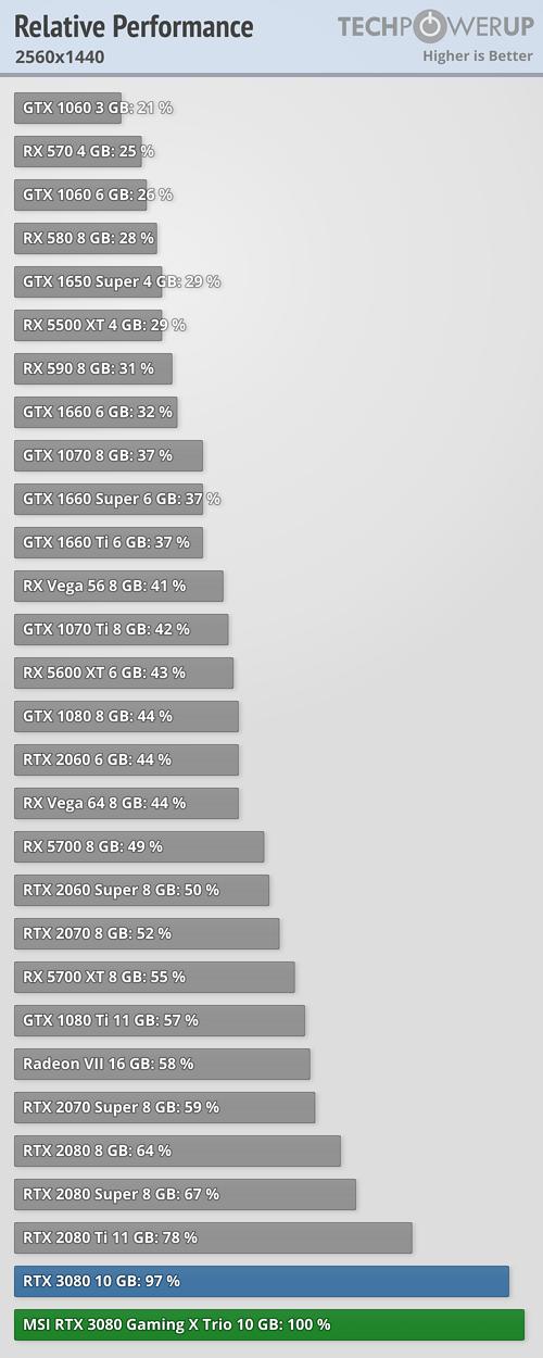 Relative Performance 2560x1440