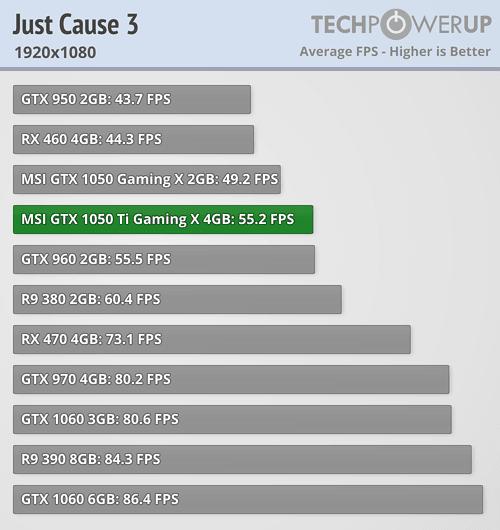 MSI GTX 1050 Ti Gaming X 4 GB Review | TechPowerUp