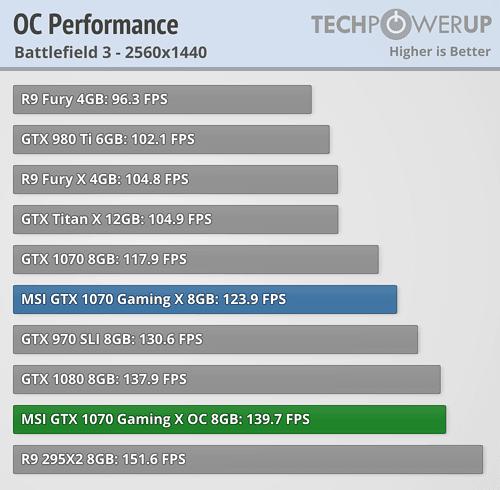 MSI GTX 1070 Gaming X 8 GB Review   TechPowerUp