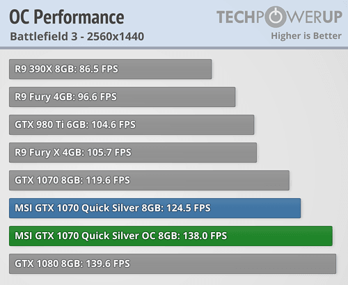 MSI GeForce GTX 1070 Quick Silver OC 8 GB Review   TechPowerUp