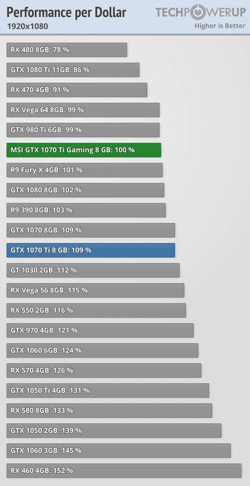 MSI GTX 1070 Ti Gaming 8 GB Review | TechPowerUp
