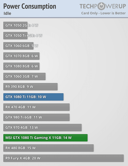 MSI GTX 1080 Ti Gaming X 11 GB Review | TechPowerUp