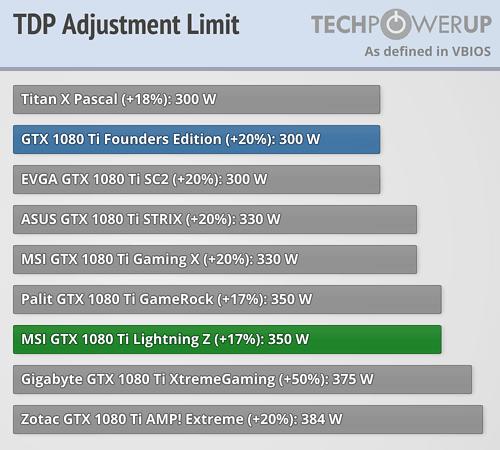 MSI GTX 1080 Ti Lightning Z 11 GB Review | TechPowerUp