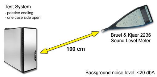 Fan Noise Measurement Setup