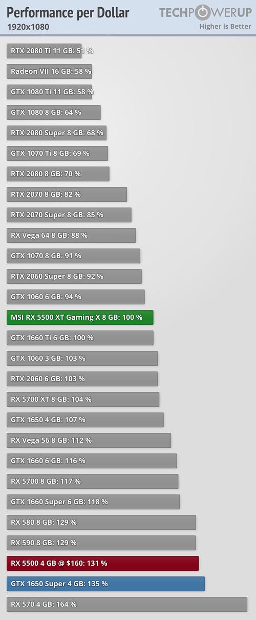 https://tpucdn.com/review/msi-radeon-rx-5500-xt-gaming-x-8-gb/images/performance-per-dollar_1920-1080.png