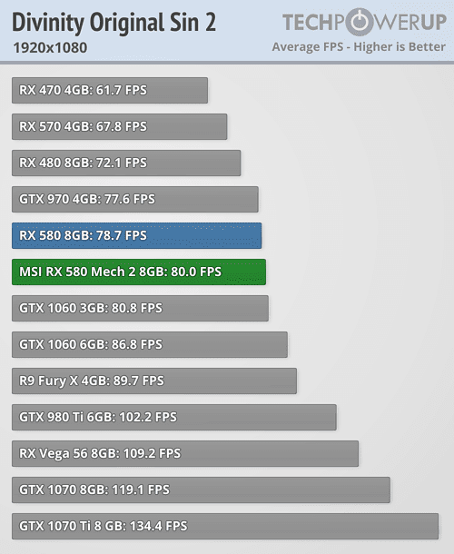 MSI Radeon RX 580 Mech 2 8 GB Review | TechPowerUp