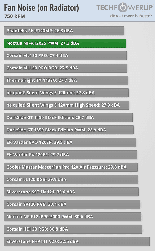 Noctua NF-A12x25 PWM Fan Review | TechPowerUp