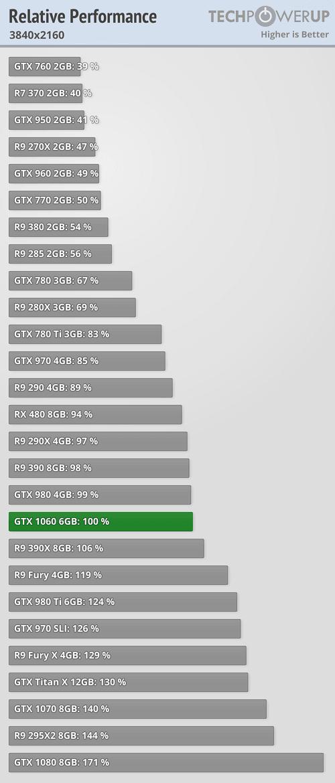 970m 3gb vs 1060 6gb