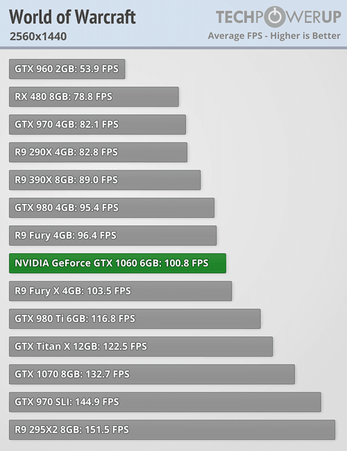 NVIDIA GeForce GTX 1060 6 GB Review | TechPowerUp