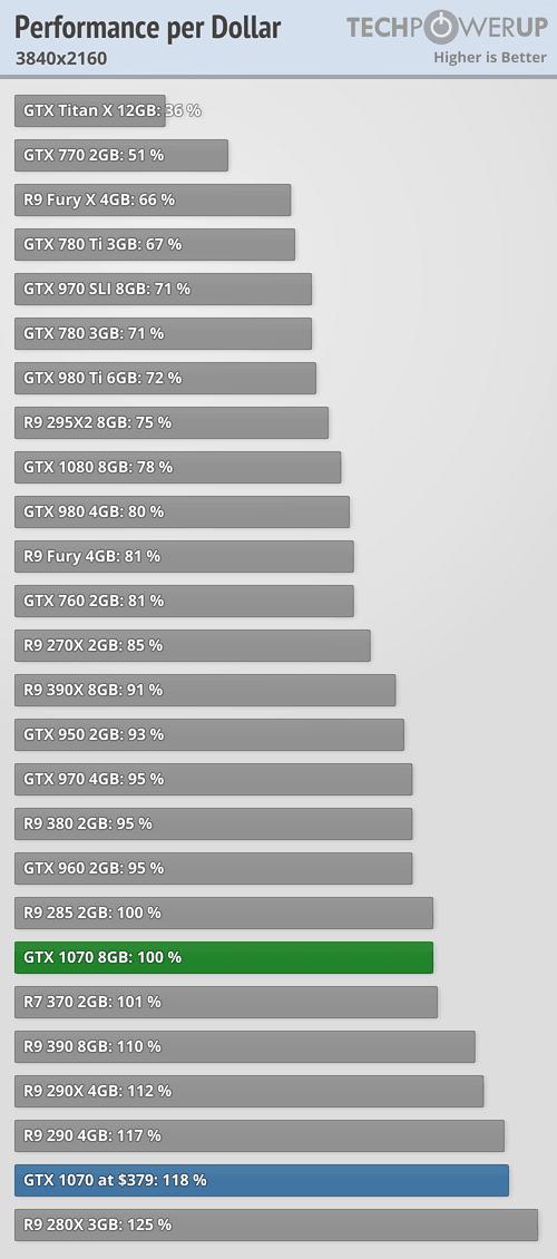NVIDIA GeForce GTX 1070 8 GB Review | TechPowerUp