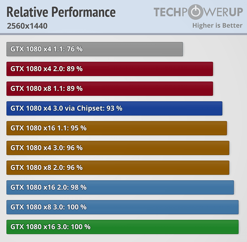https://tpucdn.com/review/nvidia-geforce-gtx-1080-pci-express-scaling/images/perfrel_2560_1440.png