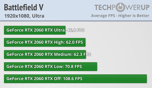 NVIDIA GeForce RTX 2060 Founders Edition 6 GB Review | TechPowerUp