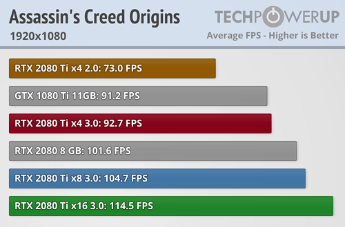 https://tpucdn.com/review/nvidia-geforce-rtx-2080-ti-pci-express-scaling/images/assassins-creed-origins_1920-1080.png