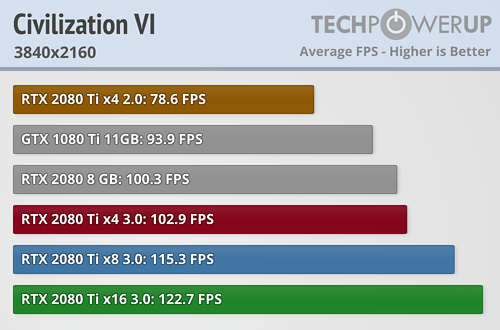 https://tpucdn.com/review/nvidia-geforce-rtx-2080-ti-pci-express-scaling/images/civilization-vi_3840-2160.png
