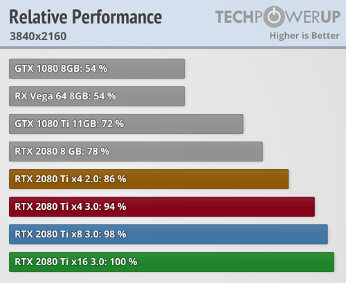 Relative Performance 3840x2160