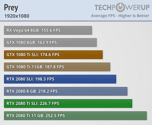 NVIDIA SLI GeForce RTX 2080 Ti and RTX 2080 with NVLink
