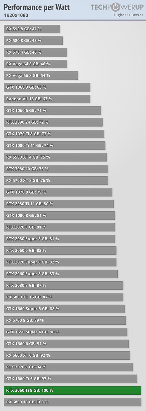 Performance per Watt FPS 1920x1080